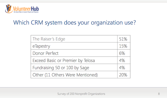 CRM Usage
