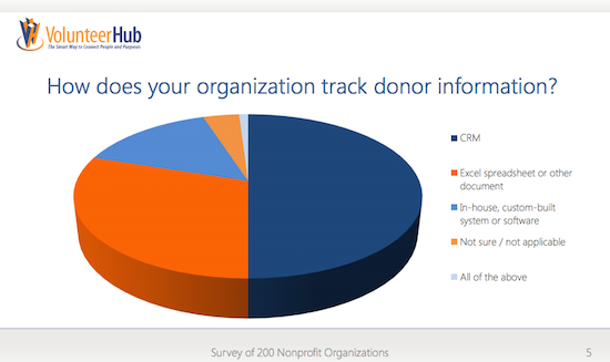donor technology