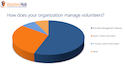 volunteer management software study