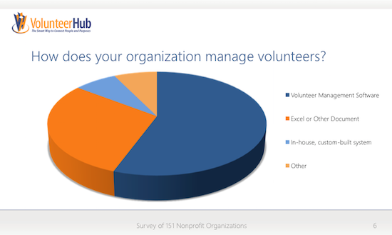 how nonprofits manage volunteers
