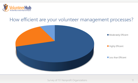 volunteer management software efficiency