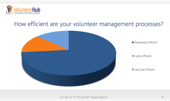 volunteer software