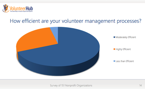 volunteerhub volunteer software