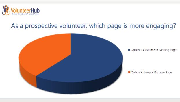 cultivating volunteers
