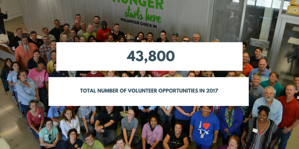 Central Texas Food Bank - Opportunities in 2017