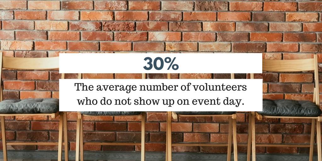 No-Show Volunteer - 30% Do Not Show Up