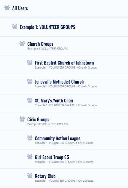 Volunteer User Groups